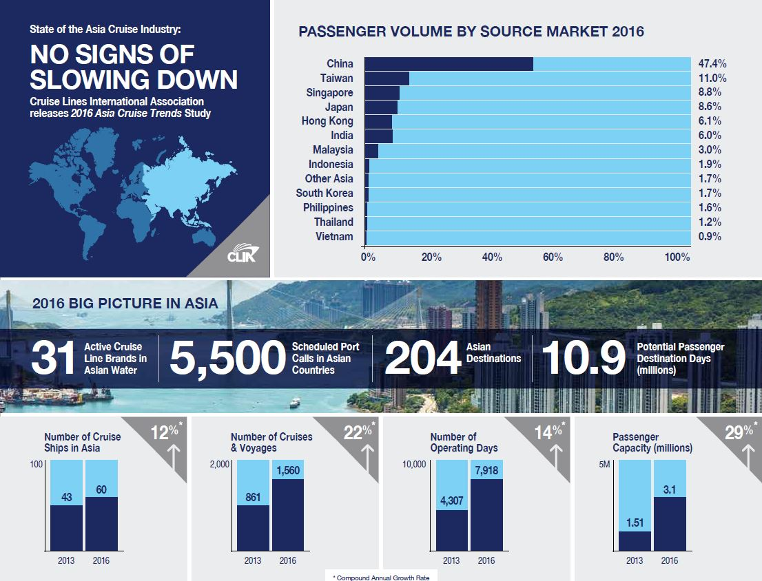2016-asia-cruise-trends-infographic